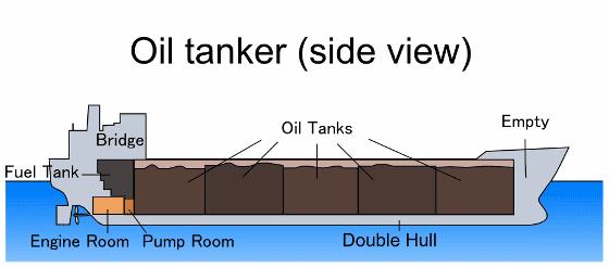 doublehull tanker